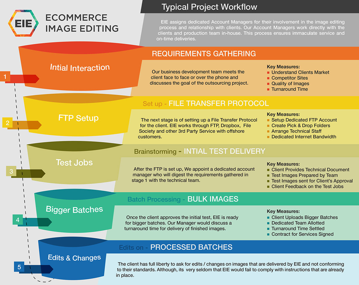 Ecommerce Image Editing Workflow